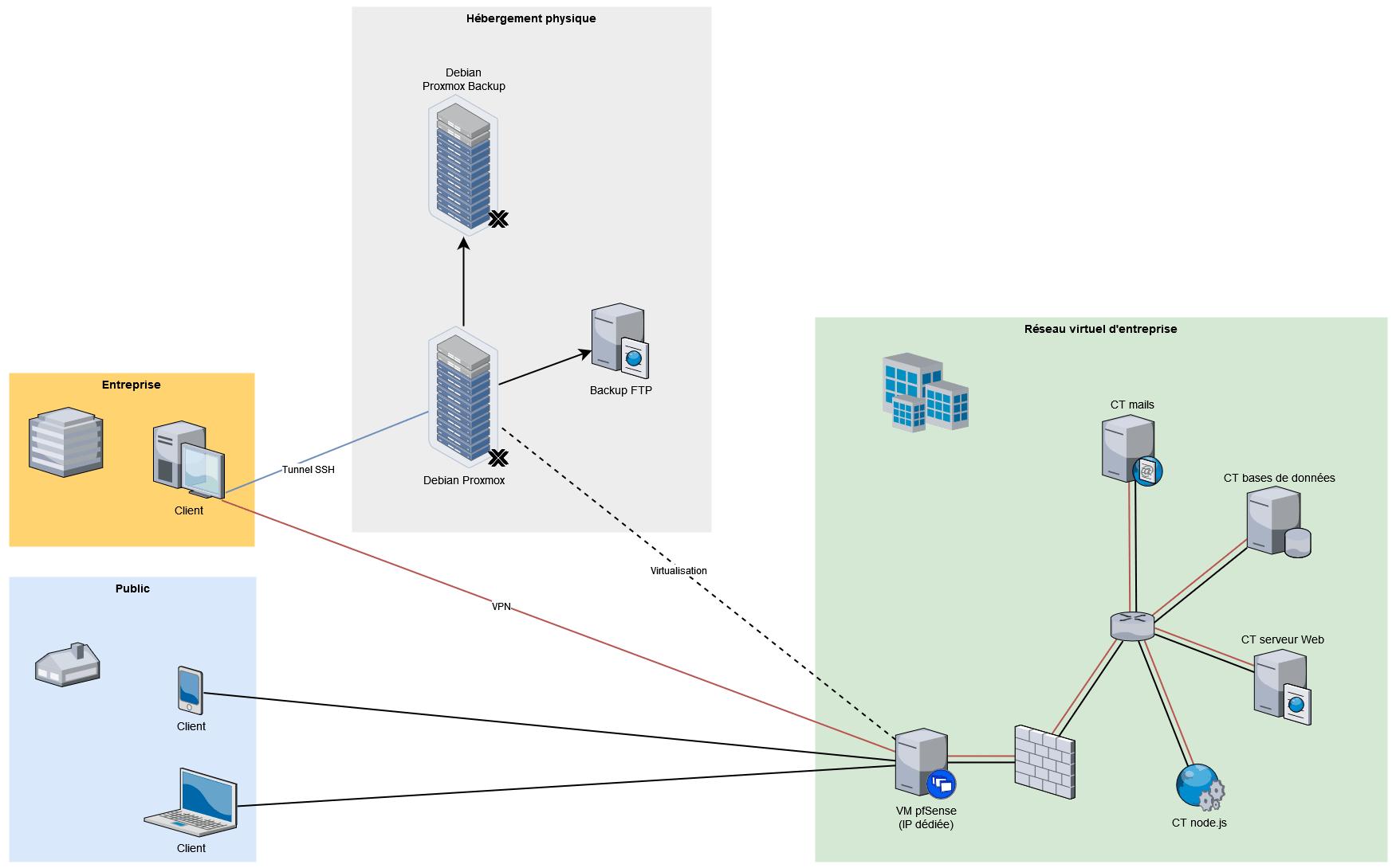 Architecture client-serveur n tiers virtualisée de Geonov