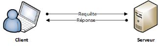 Architecture client-serveur 2 tiers