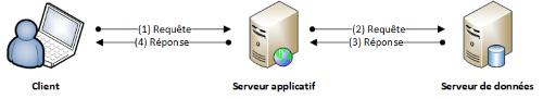 Architecture client-serveur 3 tiers