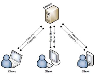 Architecture client serveur for Architecture client serveur