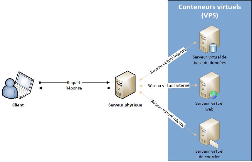 Architecture client-serveur n tiers virtualisée