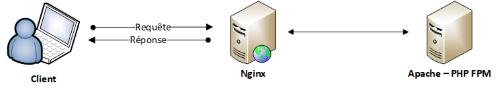 Architecture Nginx + Apache
