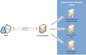 Architecture client-serveur virtualisée