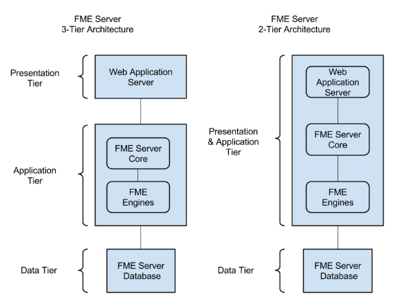 FME Server